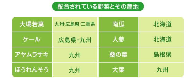 アロベビー葉酸サプリ野菜